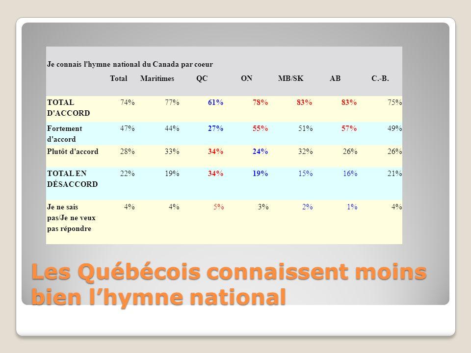 Les immigrants et les personnes possédant moins déducation et un plus faible revenu ont moins de chances de connaître lhymne national Je connais l hymne national du Canada par cœur Total pondéré :Né au CanadaÉducation Revenu Total absolu : TotalOuiNon Elem /SecCollègeUniversité-20k20-39k40-59k60-79k80-99k100k + TOTAL D ACCORD 74%77%64%68%73%81%69%66%71%73%84%83% Fortement d accord47%49%39%41%45%53%39%41% 43%54%59% Plutôt d accord28%29%25%28% 29%31%25%30% 25% TOTAL EN DÉSACCORD 22%20%30%26%23%18%29% 25%23%15% Je ne sais pas/Ne veux pas répondre 4%3%7%6%4%1% 5% 4%1%2%