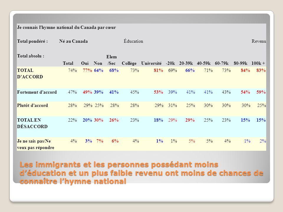 La minorité des jeunes Canadiens francophones peuvent réciter lhymne (30 points de moins que les jeunes anglophones) Je connais l hymne national du Canada par cœur 18-24 seulement TotalAnglaisFrançais TOTAL D ACCORD62%71%40% Fortement d accord35%46%11% Plutôt d accord26% 29% TOTAL EN DÉSACCORD 32%21%57% Plutôt en désaccord18%14%27% Fortement en désaccord14%7%30% Je ne sais pas4%5%1% Je préfère ne pas répondre 2%3%2%