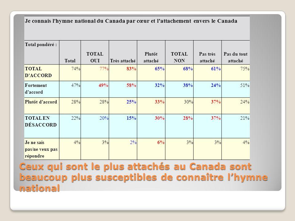 Ceux qui sont le plus attachés au Canada sont beaucoup plus susceptibles de connaître lhymne national Je connais l hymne national du Canada par cœur et lattachement envers le Canada Total pondéré : Total TOTAL OUITrès attaché Plutôt attaché TOTAL NON Pas très attaché Pas du tout attaché TOTAL D ACCORD 74%77%83%65%68%61%75% Fortement d accord 47%49%58%32%38%24%51% Plutôt d accord28% 25%33%30%37%24% TOTAL EN DÉSACCORD 22%20%15%30%28%37%21% Je ne sais pas/ne veux pas répondre 4%3%2%6%3% 4%