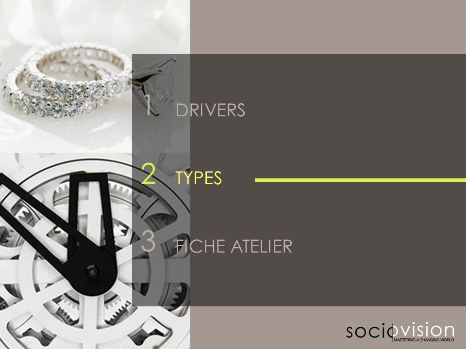 © SOCIOVISON 2011-2012 12 2 3 DRIVERS TYPES FICHE ATELIER 1