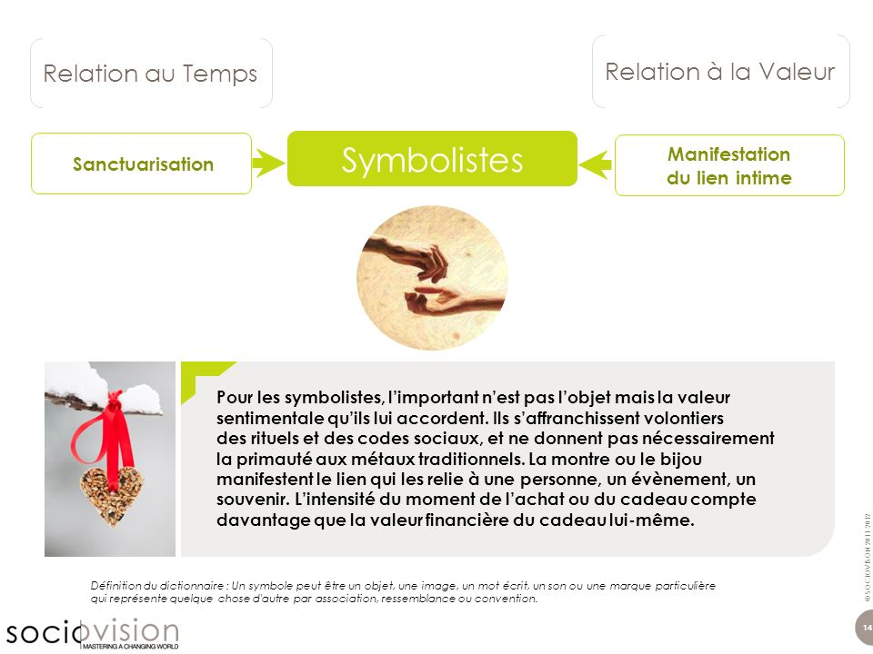© SOCIOVISON 2011-2012 14 Relation au Temps Relation à la Valeur Symbolistes Définition du dictionnaire : Un symbole peut être un objet, une image, un
