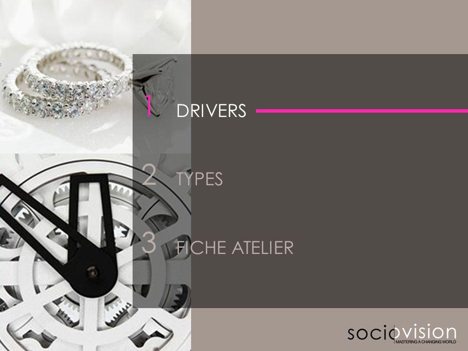 © SOCIOVISON 2011-2012 2 2 3 DRIVERS TYPES FICHE ATELIER 1