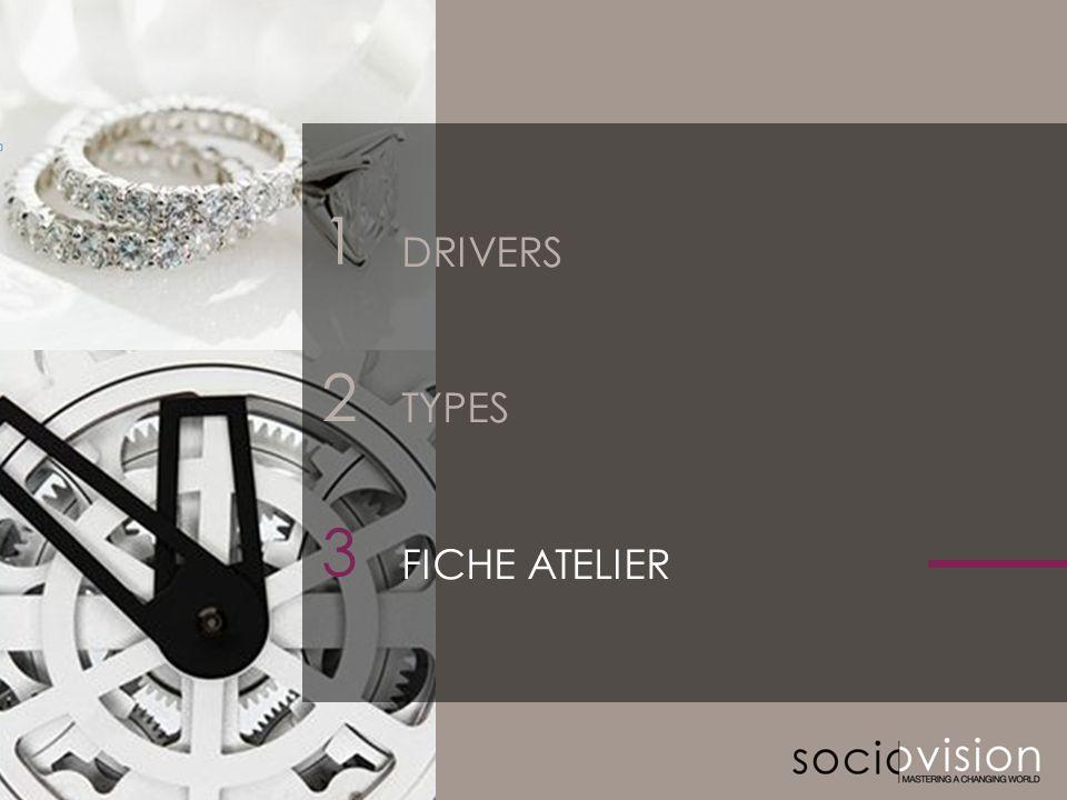 © SOCIOVISON 2011-2012 20 2 3 DRIVERS TYPES FICHE ATELIER 1