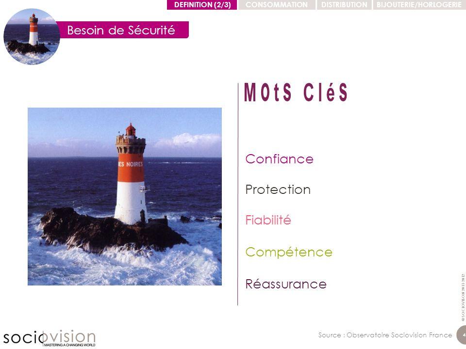 © SOCIOVISON 2011-2012 4 4 Source : Observatoire Sociovision France Confiance Protection Fiabilité Compétence Réassurance Besoin de Sécurité DEFINITIO