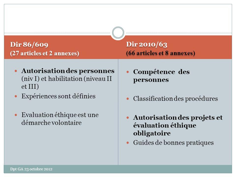 Dir 86/609 (27 articles et 2 annexes) Dir 86/609 (27 articles et 2 annexes) Autorisation des personnes (niv I) et habilitation (niveau II et III) Expériences sont définies Evaluation éthique est une démarche volontaire Dir 2010/63 (66 articles et 8 annexes) Dir 2010/63 (66 articles et 8 annexes) Compétence des personnes Classification des procédures Autorisation des projets et évaluation éthique obligatoire Guides de bonnes pratiques Dpt GA 23 octobre 2012