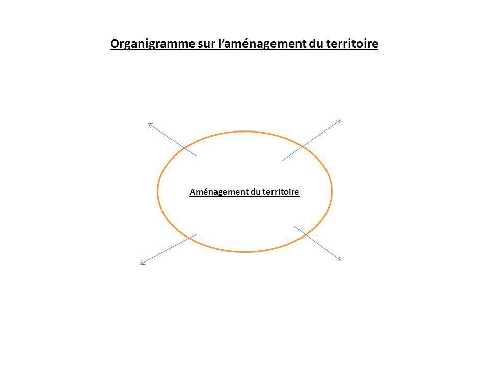 Aménagement du territoire Organigramme sur laménagement du territoire