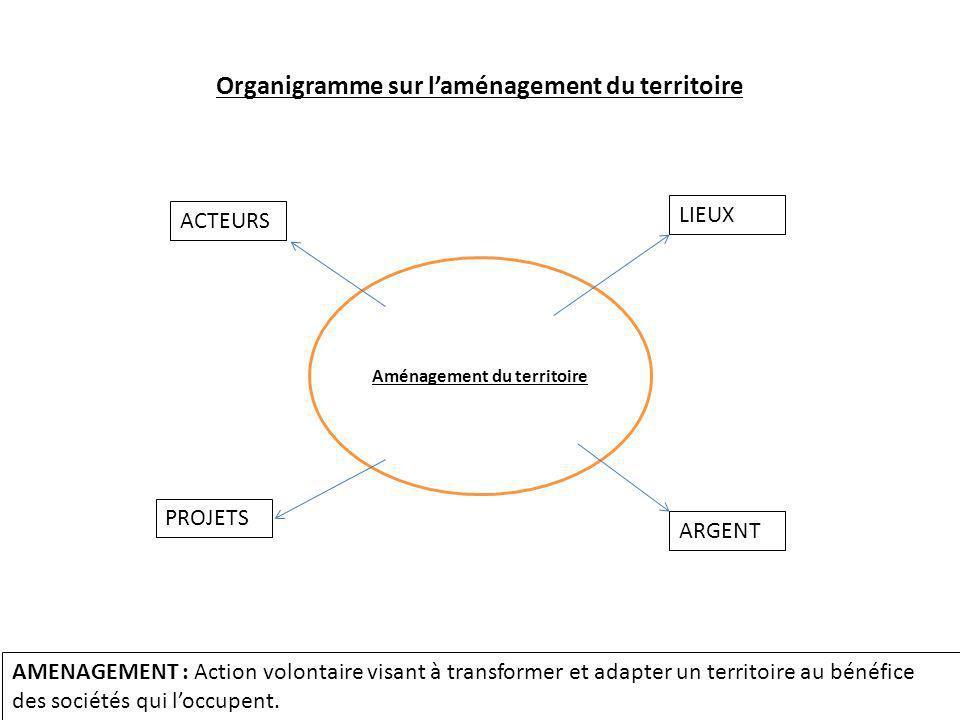 Aménagement du territoire Organigramme sur laménagement du territoire ACTEURS LIEUX PROJETS ARGENT AMENAGEMENT : Action volontaire visant à transforme