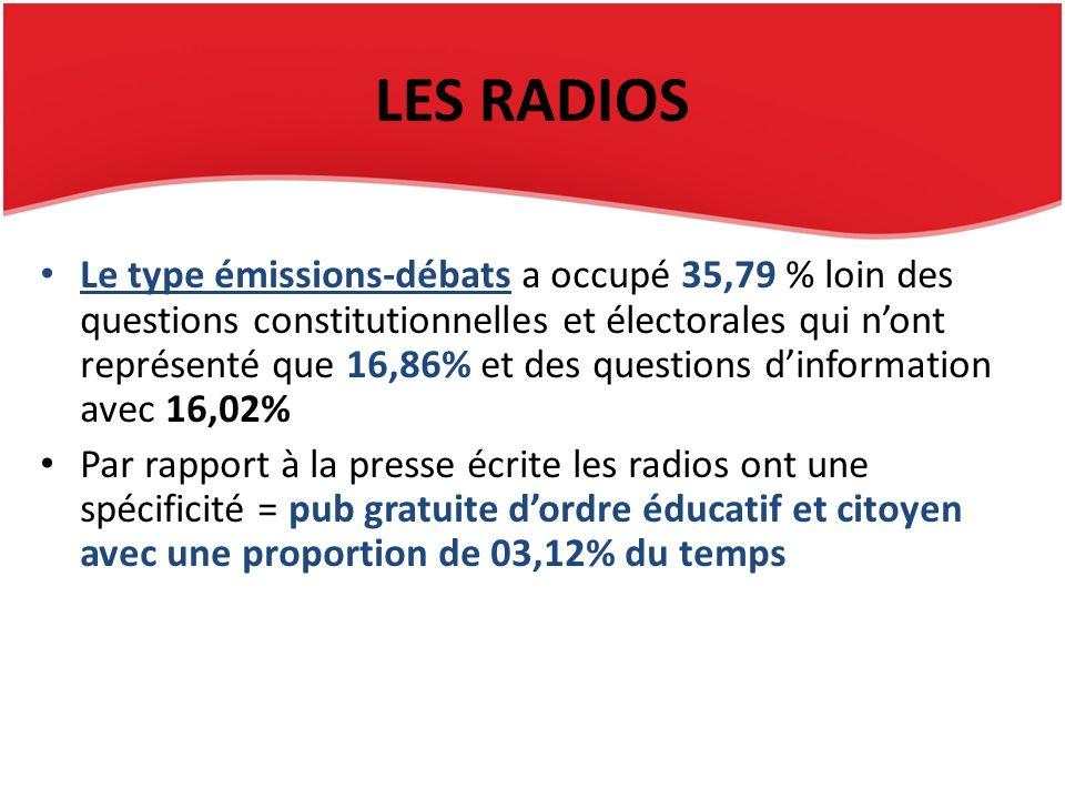 LES RADIOS Le type émissions-débats a occupé 35,79 % loin des questions constitutionnelles et électorales qui nont représenté que 16,86% et des questi