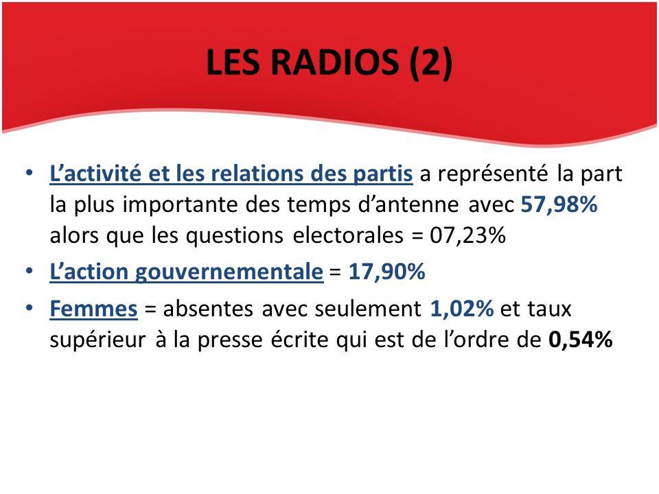 LES RADIOS (2) Lactivité et les relations des partis a représenté la part la plus importante des temps dantenne avec 57,98% alors que les questions electorales = 07,23% Laction gouvernementale = 17,90% Femmes = absentes avec seulement 1,02% et taux supérieur à la presse écrite qui est de lordre de 0,54%