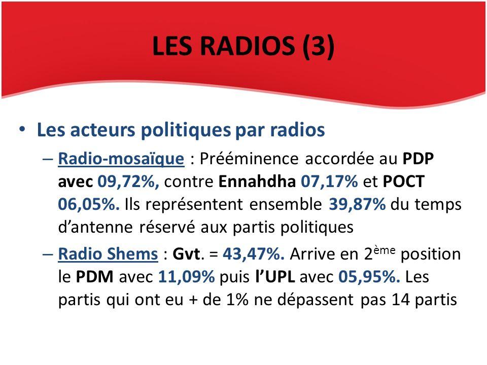 LES RADIOS (3) Les acteurs politiques par radios – Radio-mosaïque : Prééminence accordée au PDP avec 09,72%, contre Ennahdha 07,17% et POCT 06,05%. Il