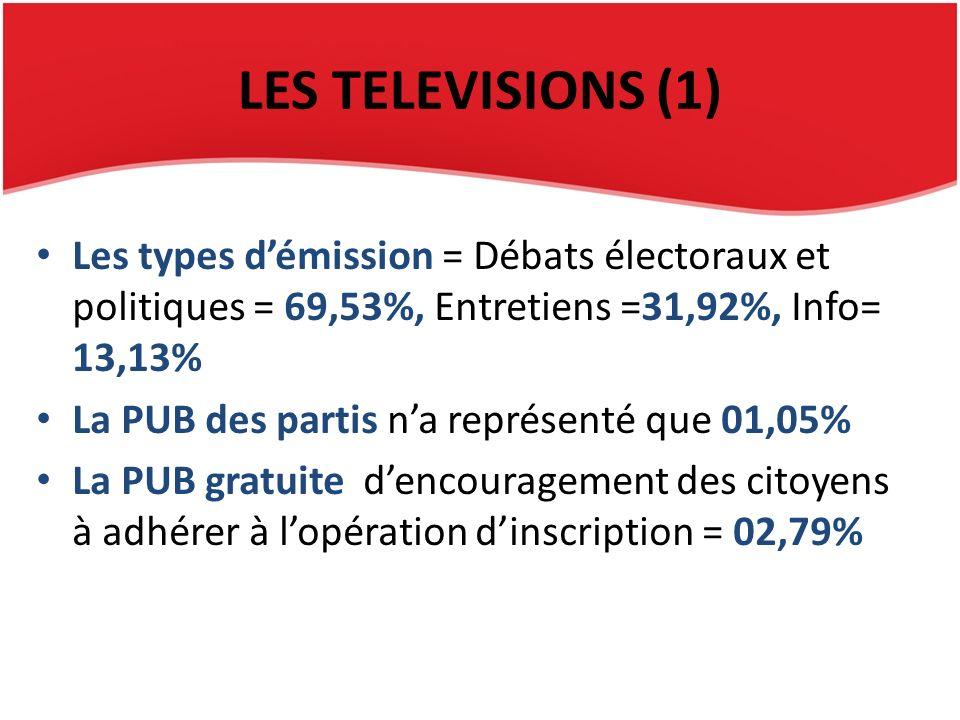 LES TELEVISIONS (1) Les types démission = Débats électoraux et politiques = 69,53%, Entretiens =31,92%, Info= 13,13% La PUB des partis na représenté que 01,05% La PUB gratuite dencouragement des citoyens à adhérer à lopération dinscription = 02,79%
