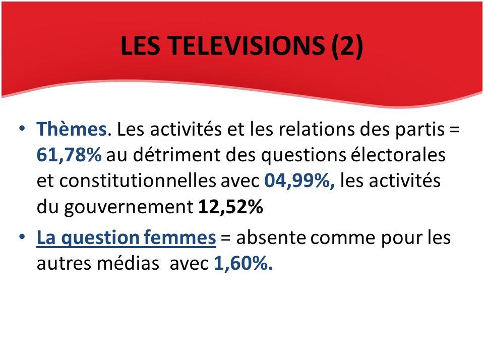 LES TELEVISIONS (2) Thèmes. Les activités et les relations des partis = 61,78% au détriment des questions électorales et constitutionnelles avec 04,99