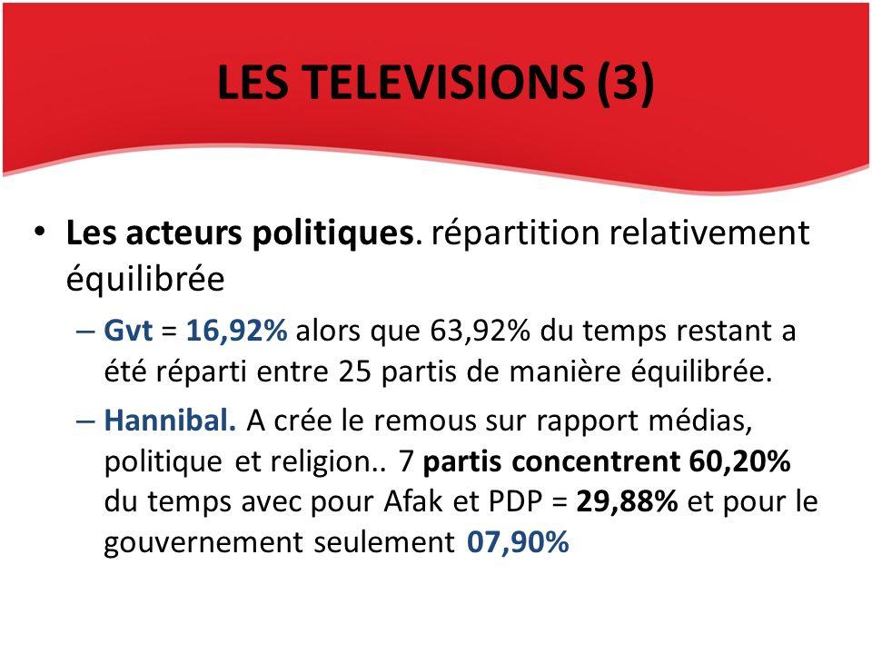 LES TELEVISIONS (3) Les acteurs politiques. répartition relativement équilibrée – Gvt = 16,92% alors que 63,92% du temps restant a été réparti entre 2