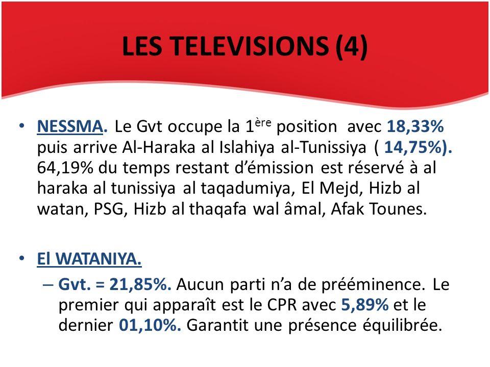 LES TELEVISIONS (4) NESSMA. Le Gvt occupe la 1 ère position avec 18,33% puis arrive Al-Haraka al Islahiya al-Tunissiya ( 14,75%). 64,19% du temps rest