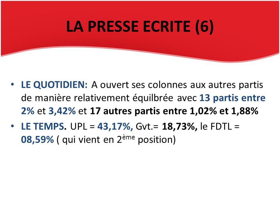 LA PRESSE ECRITE (6) LE QUOTIDIEN: A ouvert ses colonnes aux autres partis de manière relativement équilbrée avec 13 partis entre 2% et 3,42% et 17 au