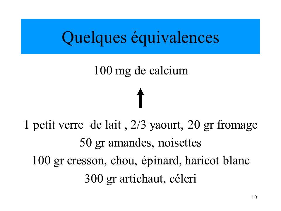 10 Quelques équivalences 100 mg de calcium 1 petit verre de lait, 2/3 yaourt, 20 gr fromage 50 gr amandes, noisettes 100 gr cresson, chou, épinard, ha