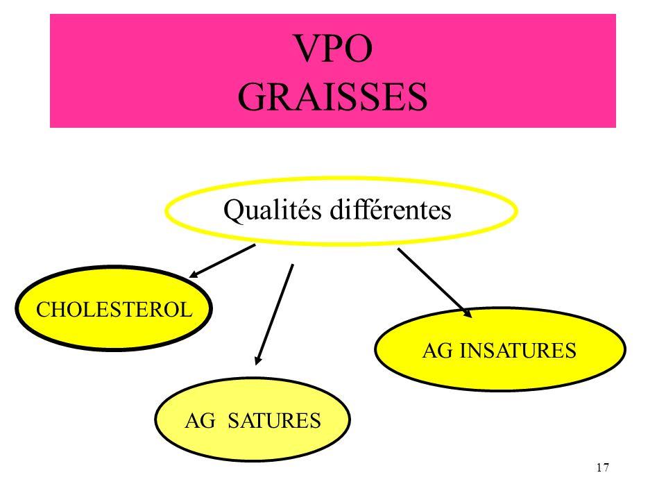 17 VPO GRAISSES Qualités différentes AG SATURES CHOLESTEROL AG INSATURES