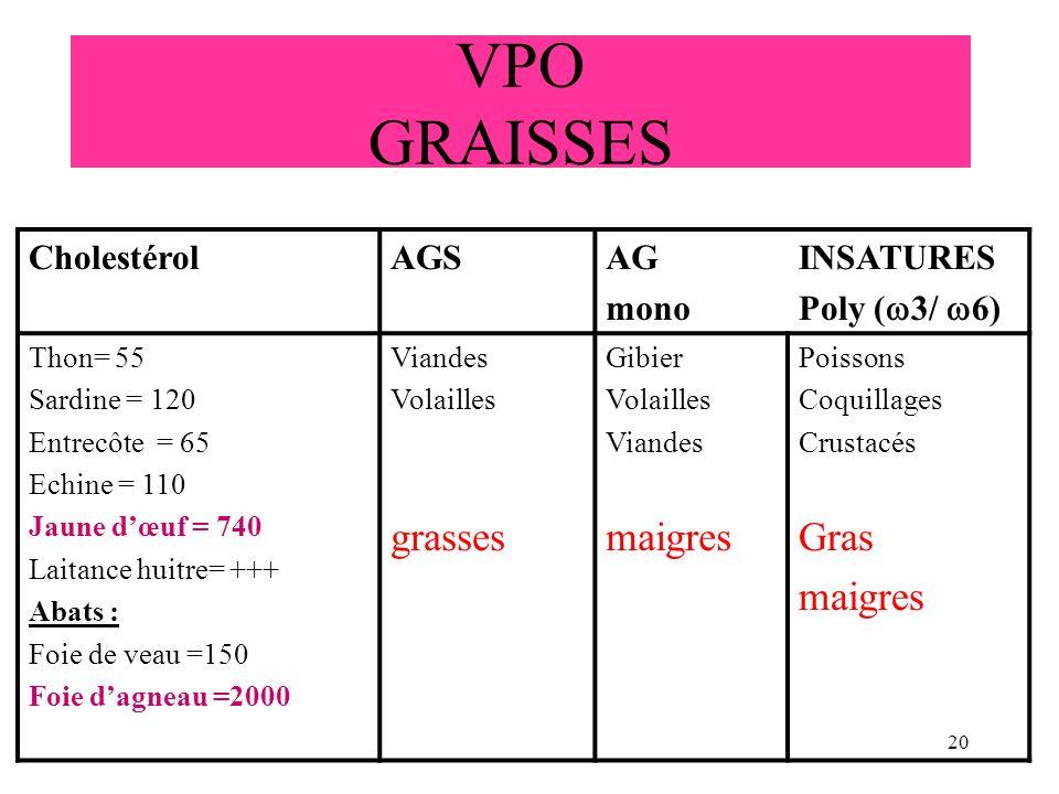 20 VPO GRAISSES CholestérolAGSAG mono INSATURES Poly ( 3/ 6) Thon= 55 Sardine = 120 Entrecôte = 65 Echine = 110 Jaune dœuf = 740 Laitance huitre= +++