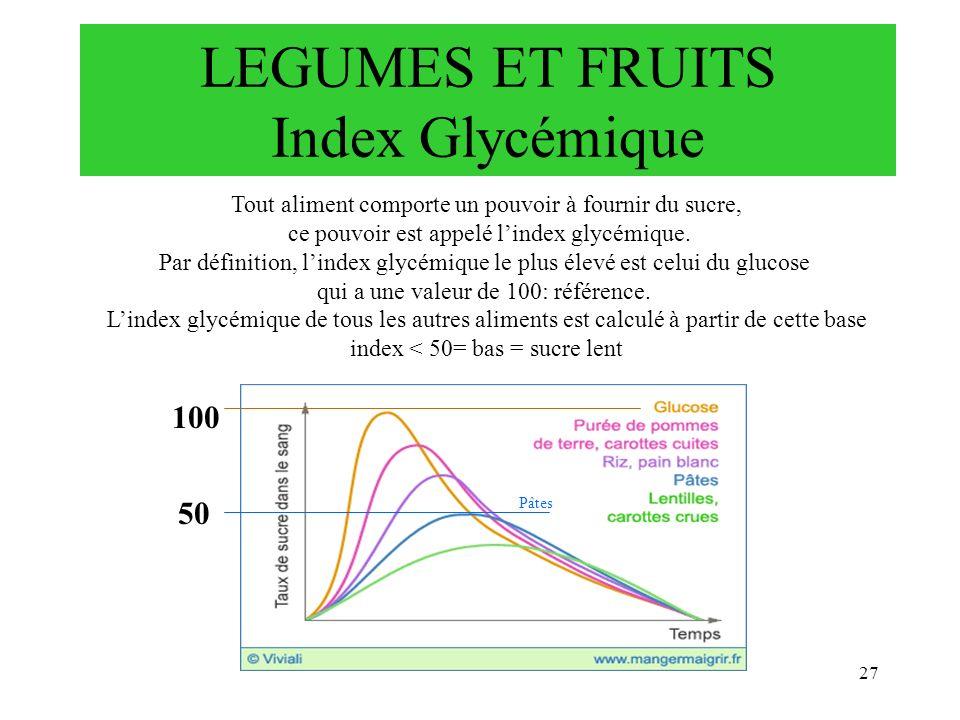 27 Tout aliment comporte un pouvoir à fournir du sucre, ce pouvoir est appelé lindex glycémique. Par définition, lindex glycémique le plus élevé est c