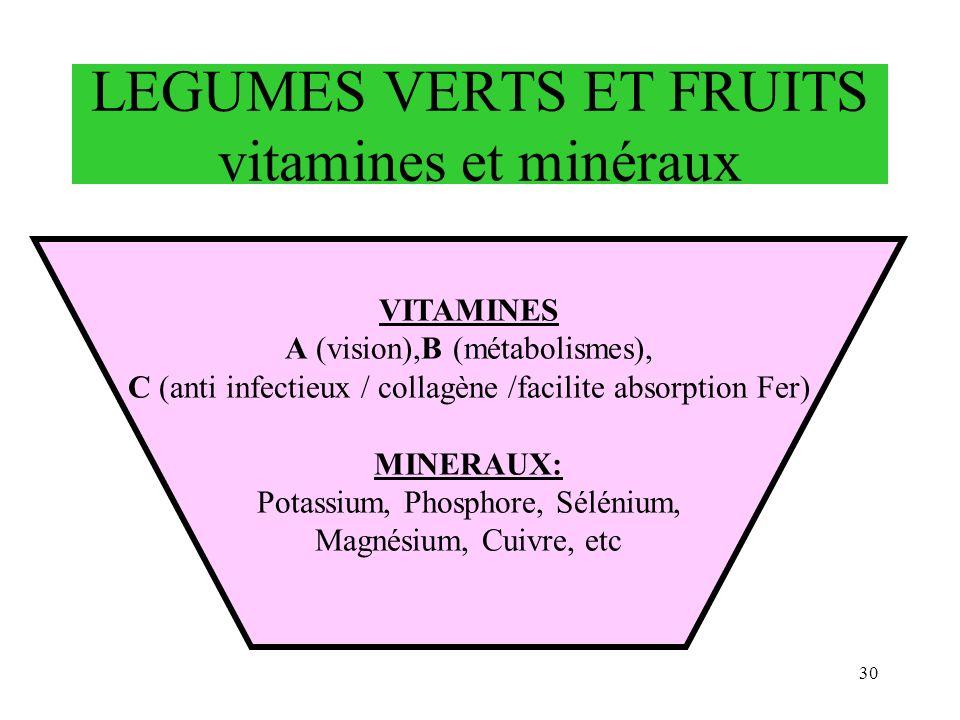 30 LEGUMES VERTS ET FRUITS vitamines et minéraux VITAMINES A (vision),B (métabolismes), C (anti infectieux / collagène /facilite absorption Fer) MINER