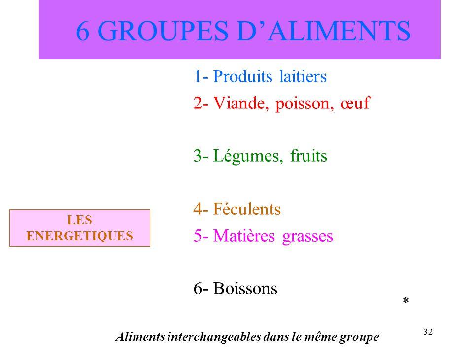 32 6 GROUPES DALIMENTS 1- Produits laitiers 2- Viande, poisson, œuf 3- Légumes, fruits 4- Féculents 5- Matières grasses 6- Boissons Aliments interchan