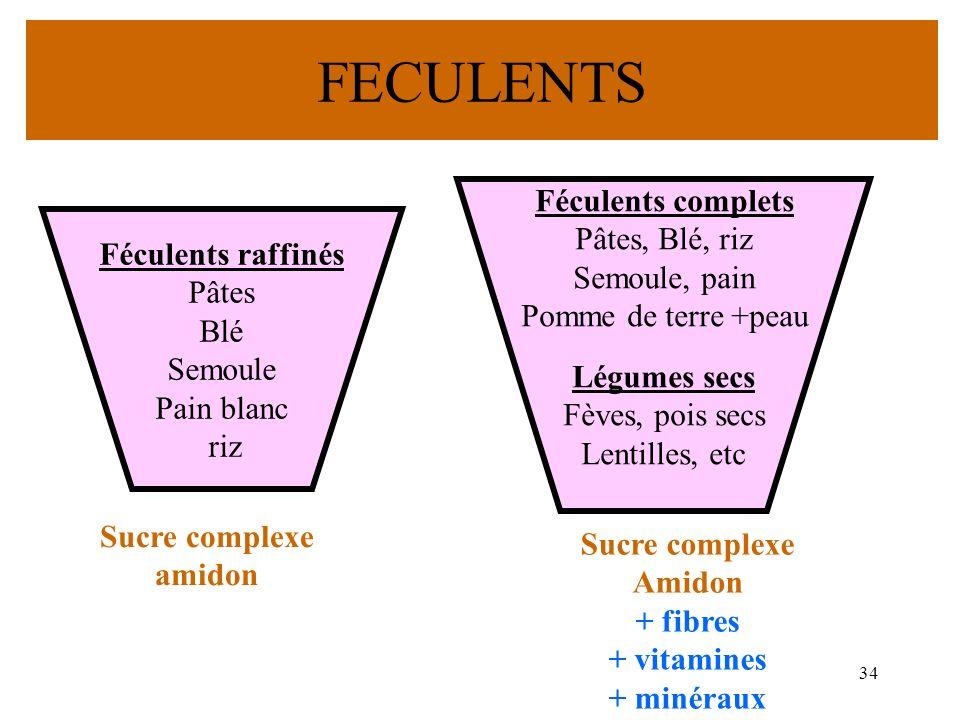 34 FECULENTS Féculents raffinés Pâtes Blé Semoule Pain blanc riz G Féculents complets Pâtes, Blé, riz Semoule, pain Pomme de terre +peau Légumes secs