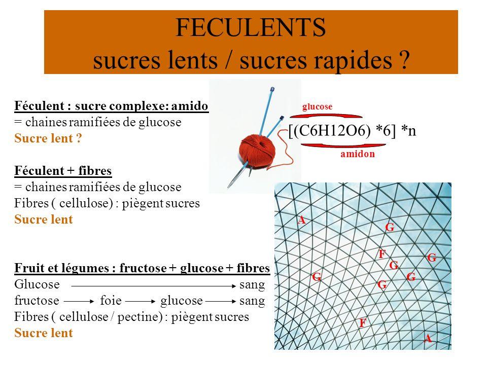 35 Féculent : sucre complexe: amidon = chaines ramifiées de glucose Sucre lent ? Féculent + fibres = chaines ramifiées de glucose Fibres ( cellulose)