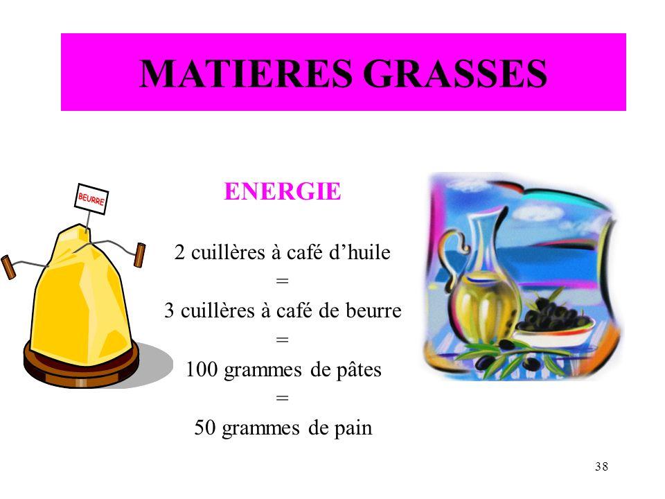 38 ENERGIE 2 cuillères à café dhuile = 3 cuillères à café de beurre = 100 grammes de pâtes = 50 grammes de pain MATIERES GRASSES