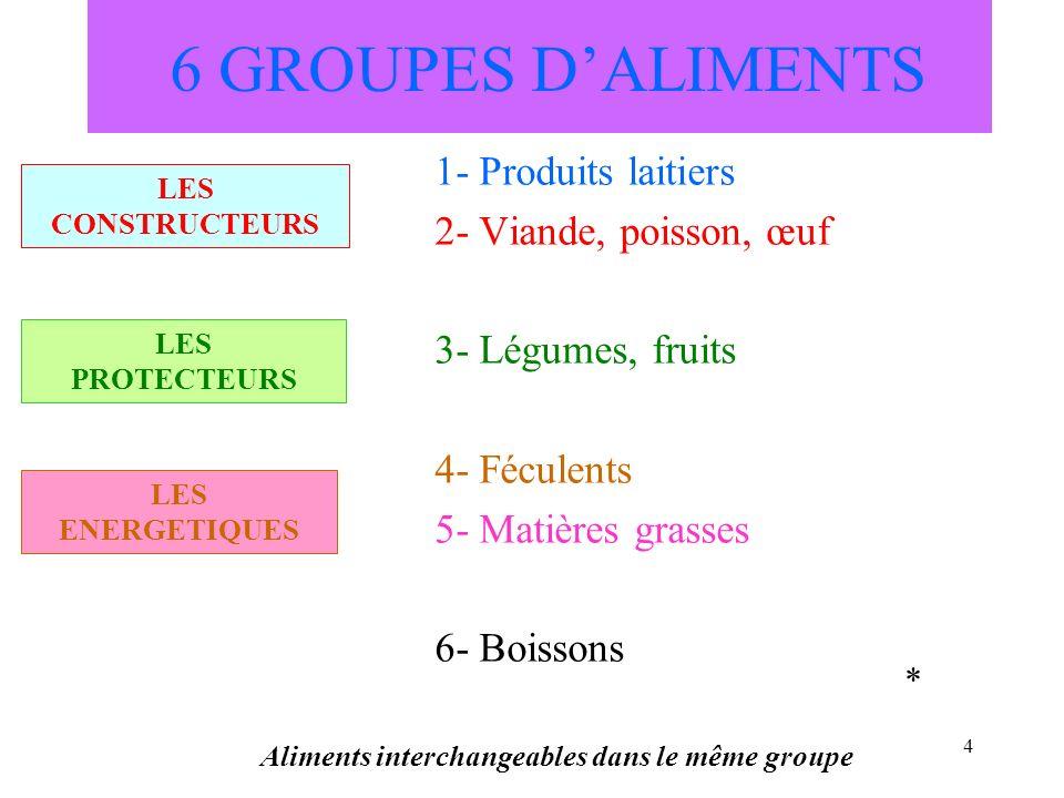 5 6 GROUPES DALIMENTS 1- Produits laitiers 2- Viande, poisson, œuf 3- Légumes, fruits 4- Féculents 5- Matières grasses 6- Boissons Aliments interchangeables dans le même groupe * LES CONSTRUCTEURS