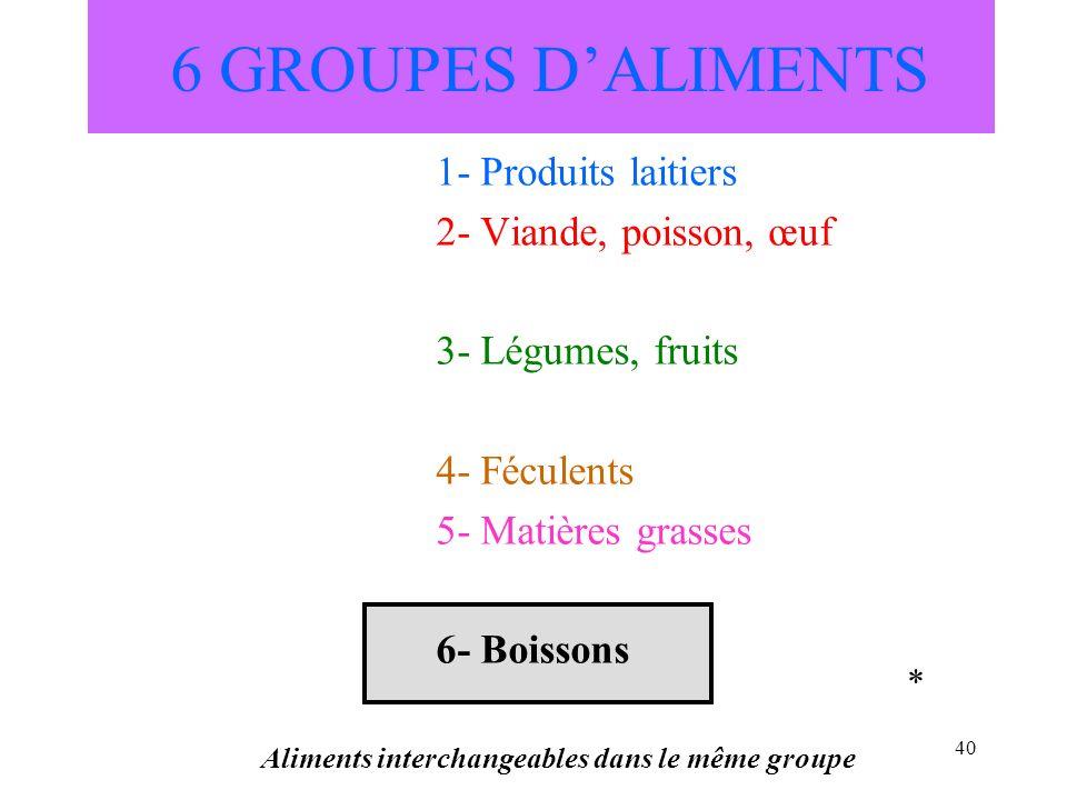 40 6 GROUPES DALIMENTS 1- Produits laitiers 2- Viande, poisson, œuf 3- Légumes, fruits 4- Féculents 5- Matières grasses 6- Boissons Aliments interchan