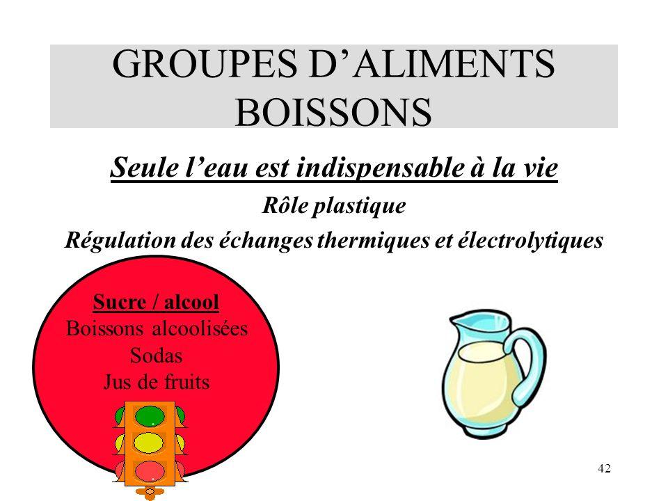 42 GROUPES DALIMENTS BOISSONS Seule leau est indispensable à la vie Rôle plastique Régulation des échanges thermiques et électrolytiques Sucre / alcoo