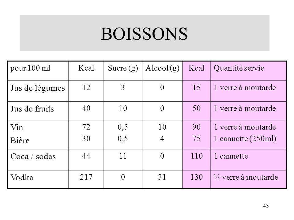 43 pour 100 mlKcalSucre (g)Alcool (g)KcalQuantité servie Jus de légumes 1230151 verre à moutarde Jus de fruits 40100501 verre à moutarde Vin Bière 72
