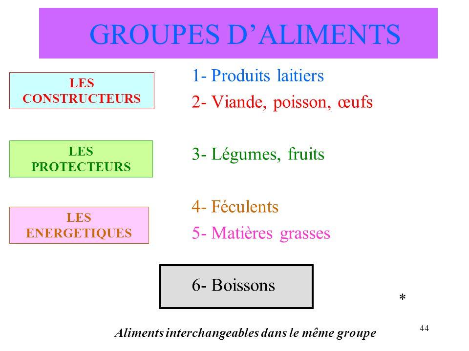 44 GROUPES DALIMENTS 1- Produits laitiers 2- Viande, poisson, œufs 3- Légumes, fruits 4- Féculents 5- Matières grasses 6- Boissons Aliments interchang
