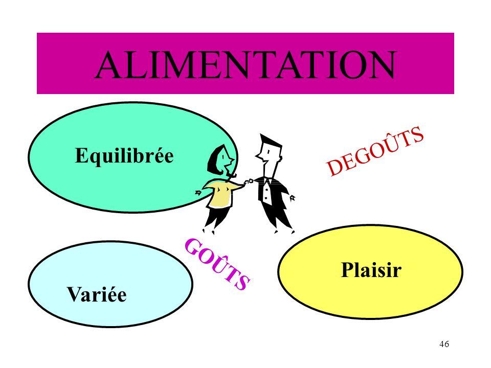46 ALIMENTATION Equilibrée Variée Plaisir GOÛTS DEGOÛTS