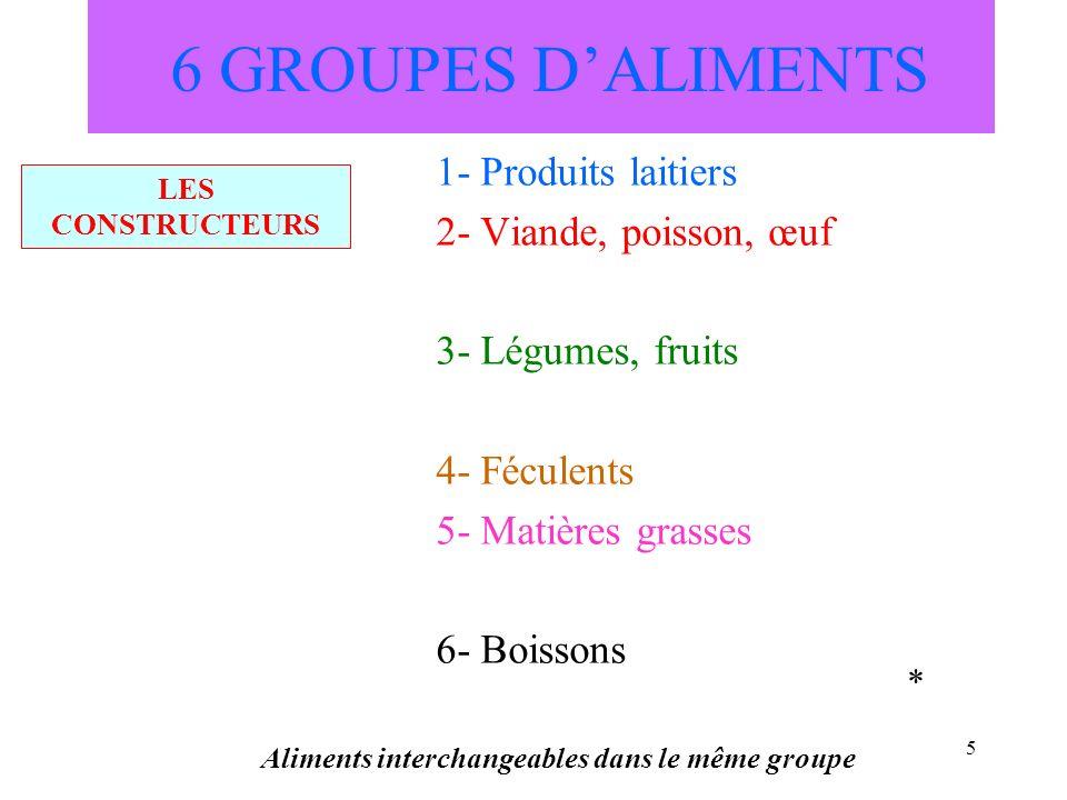 5 6 GROUPES DALIMENTS 1- Produits laitiers 2- Viande, poisson, œuf 3- Légumes, fruits 4- Féculents 5- Matières grasses 6- Boissons Aliments interchang