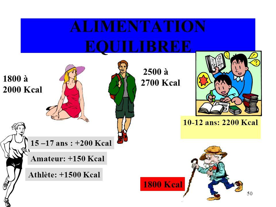 50 ALIMENTATION EQUILIBREE 2500 à 2700 Kcal 1800 à 2000 Kcal 10-12 ans: 2200 Kcal 1800 Kcal 15 –17 ans : +200 Kcal Amateur: +150 Kcal Athlète: +1500 K