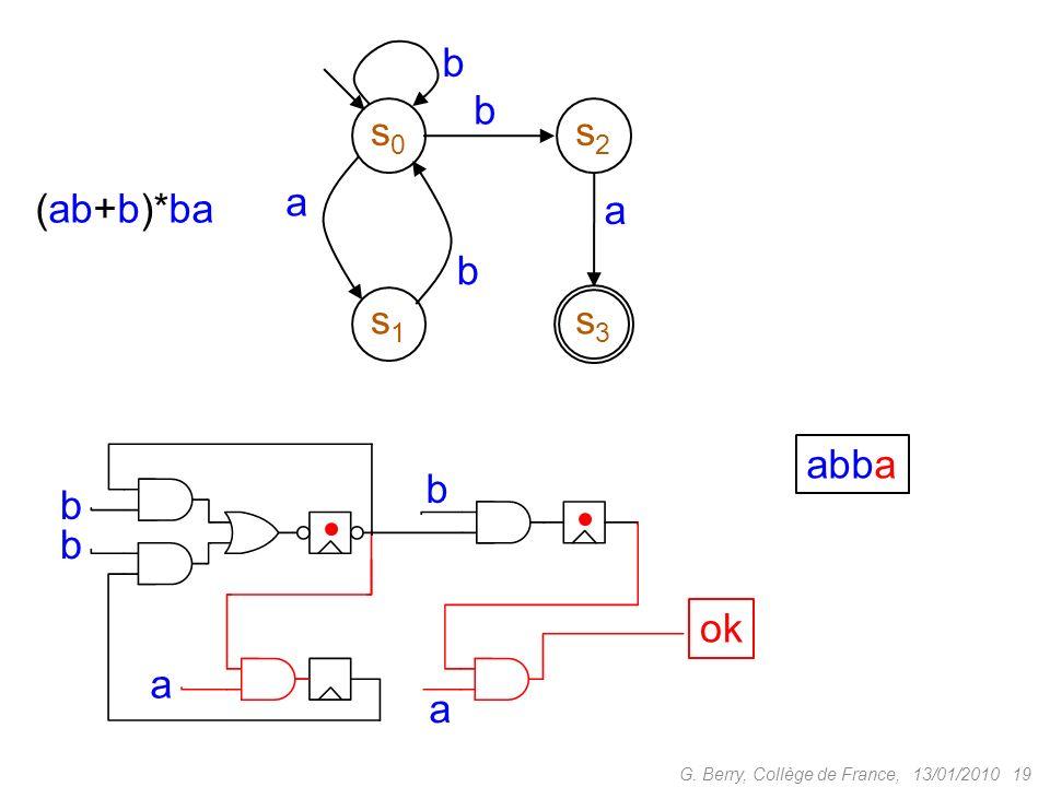 13/01/201019G. Berry, Collège de France, s0s0 s1s1 s2s2 s3s3 a b b a b (ab+b)*ba abba b b b a a ok