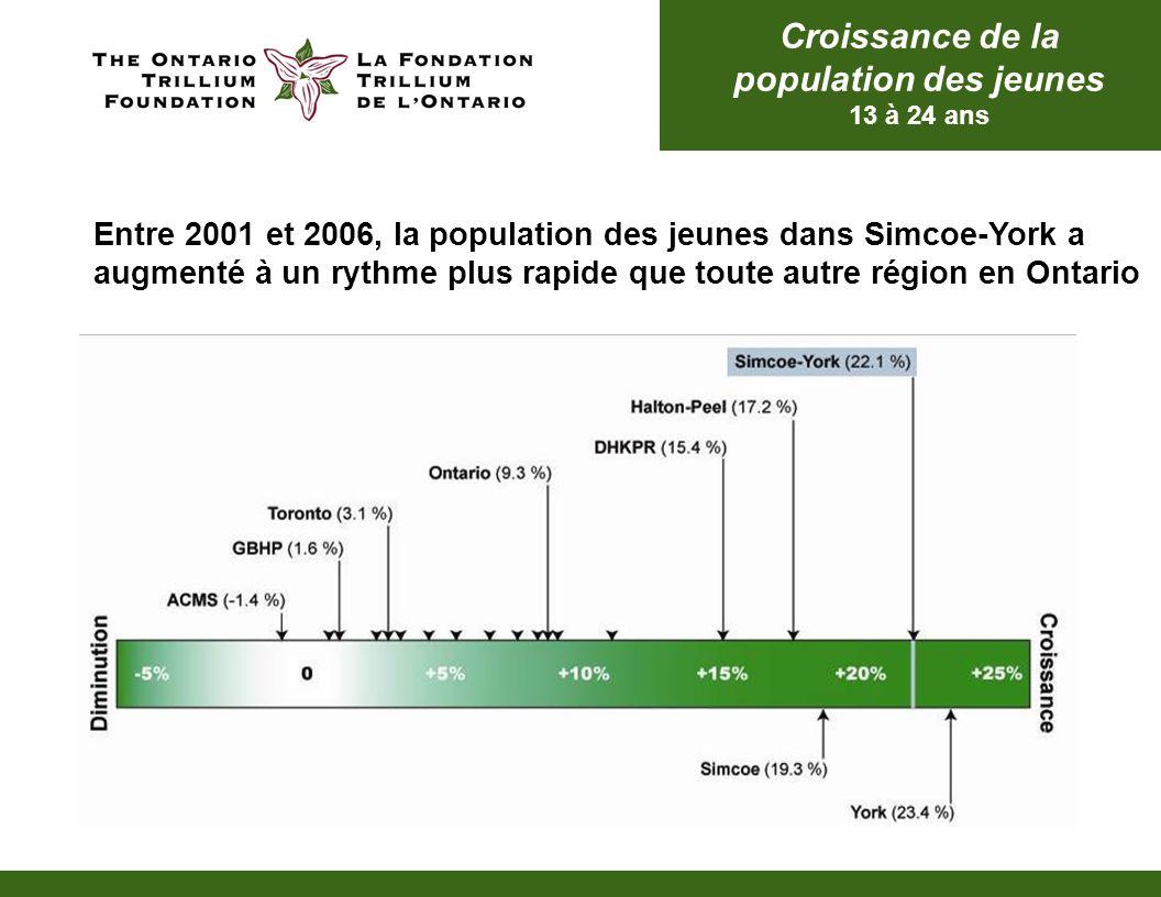 Croissance de la population des jeunes 13 à 24 ans Entre 2001 et 2006, la population des jeunes dans Simcoe-York a augmenté à un rythme plus rapide qu