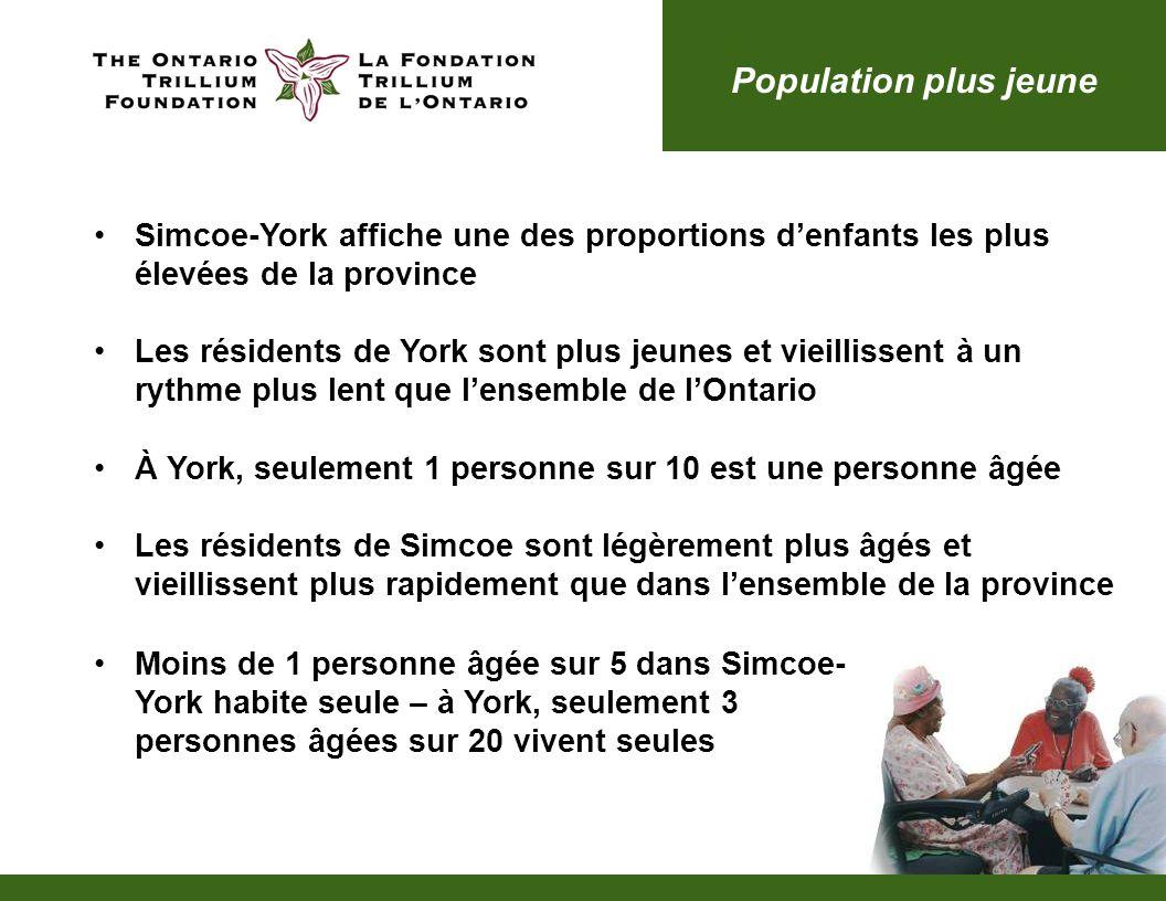 Simcoe-York affiche une des proportions denfants les plus élevées de la province Les résidents de York sont plus jeunes et vieillissent à un rythme plus lent que lensemble de lOntario À York, seulement 1 personne sur 10 est une personne âgée Les résidents de Simcoe sont légèrement plus âgés et vieillissent plus rapidement que dans lensemble de la province Population plus jeune Moins de 1 personne âgée sur 5 dans Simcoe- York habite seule – à York, seulement 3 personnes âgées sur 20 vivent seules