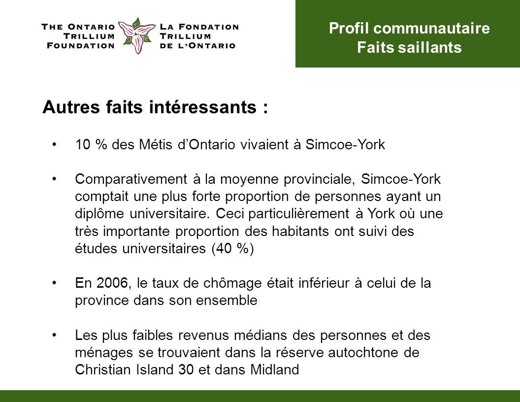 Autres faits intéressants : 10 % des Métis dOntario vivaient à Simcoe-York Comparativement à la moyenne provinciale, Simcoe-York comptait une plus for