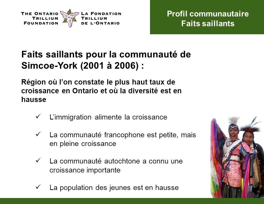 Région qui connaît le taux de croissance le plus rapide En 2006, Simcoe-York comptait 1 314 916 résidents, ce qui représentait 10,8 % de la population de lOntario