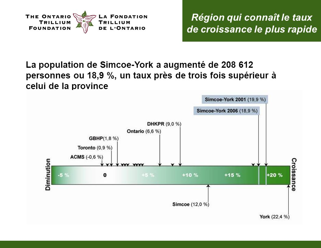La population de Simcoe-York a augmenté de 208 612 personnes ou 18,9 %, un taux près de trois fois supérieur à celui de la province Région qui connaît le taux de croissance le plus rapide
