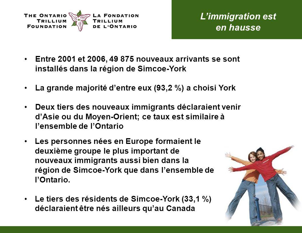 Limmigration est en hausse Entre 2001 et 2006, 49 875 nouveaux arrivants se sont installés dans la région de Simcoe-York La grande majorité dentre eux (93,2 %) a choisi York Deux tiers des nouveaux immigrants déclaraient venir dAsie ou du Moyen-Orient; ce taux est similaire à lensemble de lOntario Les personnes nées en Europe formaient le deuxième groupe le plus important de nouveaux immigrants aussi bien dans la région de Simcoe-York que dans lensemble de lOntario.