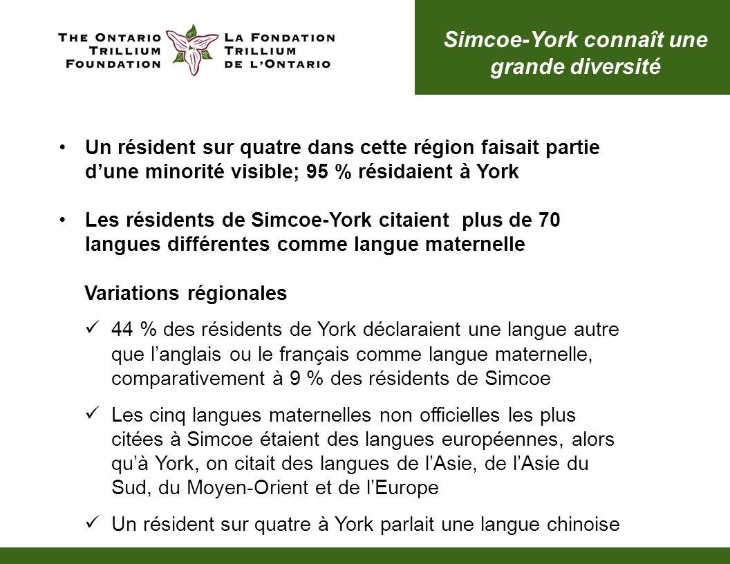 Simcoe-York connaît une grande diversité Un résident sur quatre dans cette région faisait partie dune minorité visible; 95 % résidaient à York Les rés