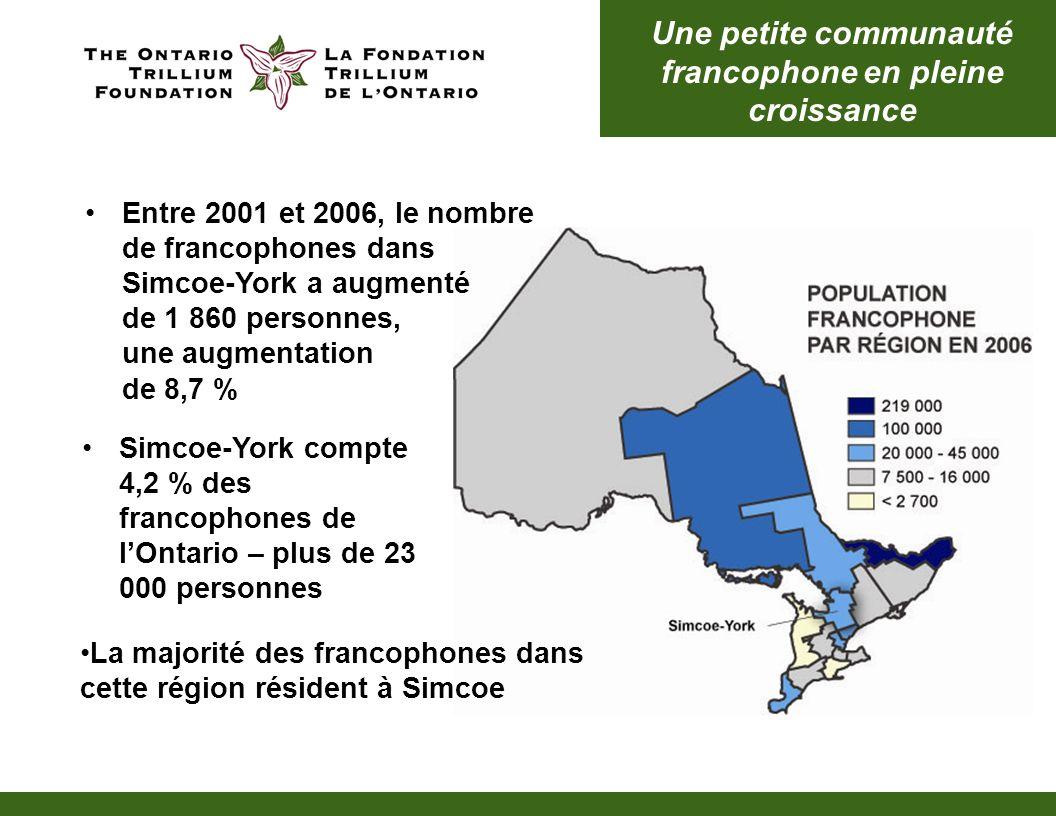 La communauté autochtone connaît une croissance importante La communauté autochtone dans Simcoe- York a augmenté de près de 38 % (4 555 personnes) pour passer à 16 640 personnes Les Autochtones représentent 1,1 % de la population totale de Simcoe-York Plus de 75 % des Autochtones habitent dans Simcoe, la majorité desquels vivent dans la ville de Barrie