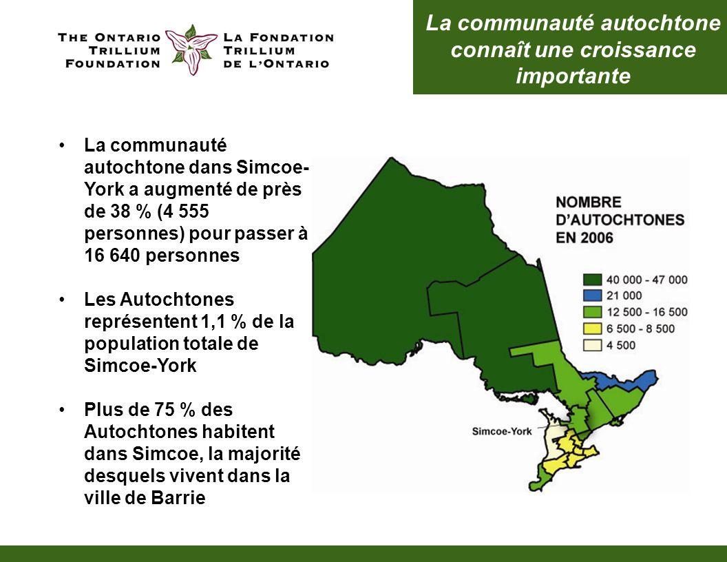 Croissance de la population des jeunes 13 à 24 ans Entre 2001 et 2006, la population des jeunes dans Simcoe-York a augmenté à un rythme plus rapide que toute autre région en Ontario
