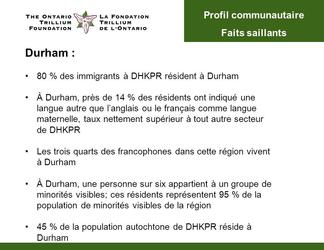 Durham : 80 % des immigrants à DHKPR résident à Durham À Durham, près de 14 % des résidents ont indiqué une langue autre que langlais ou le français comme langue maternelle, taux nettement supérieur à tout autre secteur de DHKPR Les trois quarts des francophones dans cette région vivent à Durham À Durham, une personne sur six appartient à un groupe de minorités visibles; ces résidents représentent 95 % de la population de minorités visibles de la région 45 % de la population autochtone de DHKPR réside à Durham Profil communautaire Faits saillants