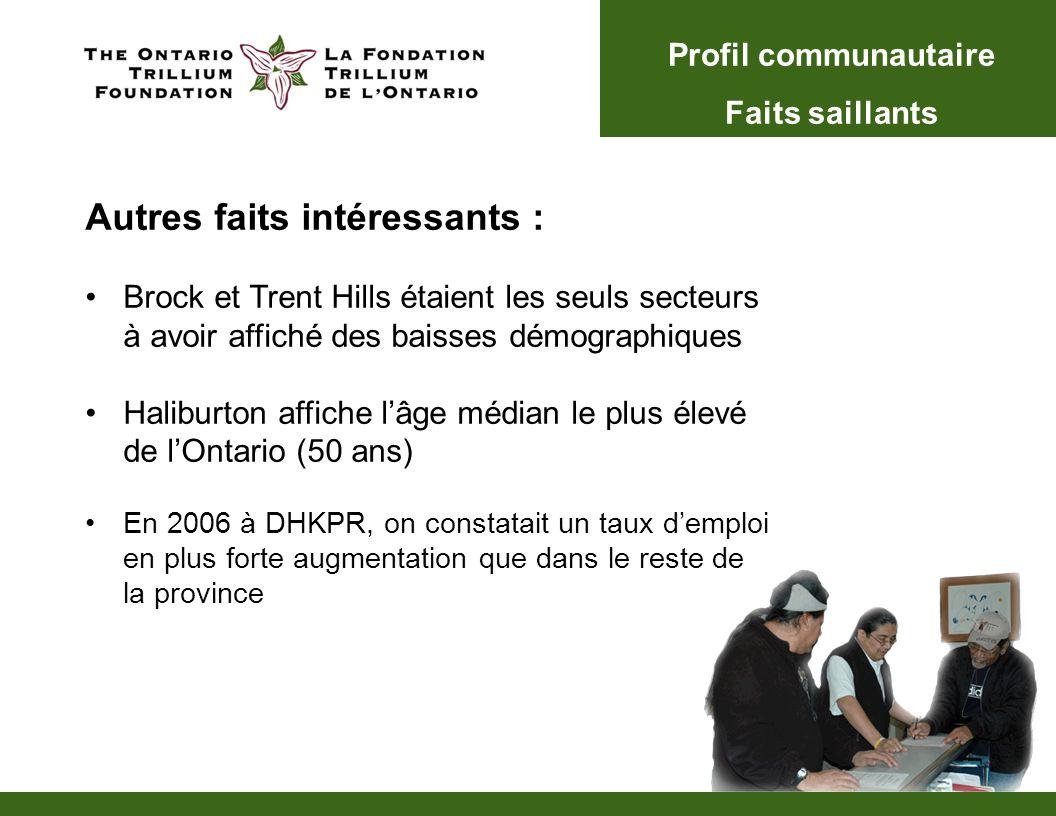 Autres faits intéressants : Brock et Trent Hills étaient les seuls secteurs à avoir affiché des baisses démographiques Haliburton affiche lâge médian le plus élevé de lOntario (50 ans) En 2006 à DHKPR, on constatait un taux demploi en plus forte augmentation que dans le reste de la province Profil communautaire Faits saillants