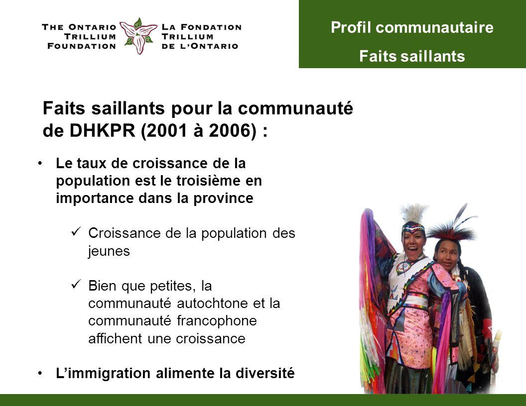 Le taux de croissance de la population est le troisième en importance dans la province Croissance de la population des jeunes Bien que petites, la communauté autochtone et la communauté francophone affichent une croissance Limmigration alimente la diversité Profil communautaire Faits saillants Faits saillants pour la communauté de DHKPR (2001 à 2006) :