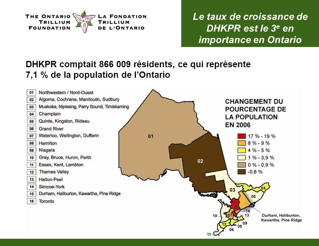 La population de DHKPR a augmenté de 9 % ou 71 491 personnes; Durham représente 75 % de la croissance totale Le taux de croissance de DHKPR est le 3 e en importance en Ontario